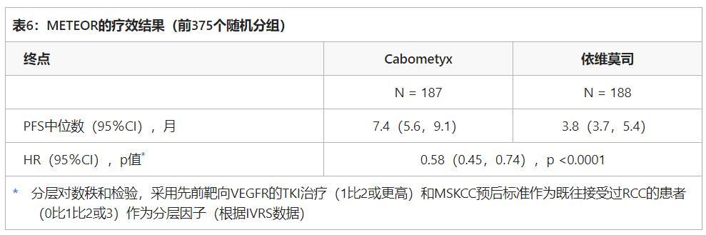 XL184Cabometyx(cabozantinib,Cometriq,卡博替尼)表6