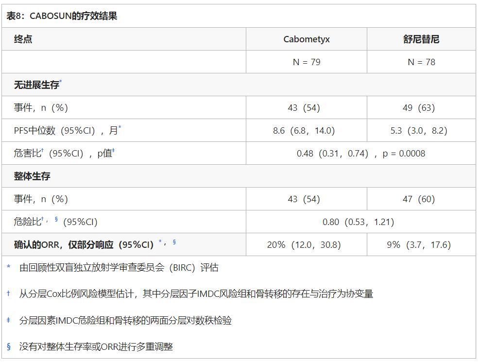 XL184Cabometyx(cabozantinib,Cometriq,卡博替尼)表8
